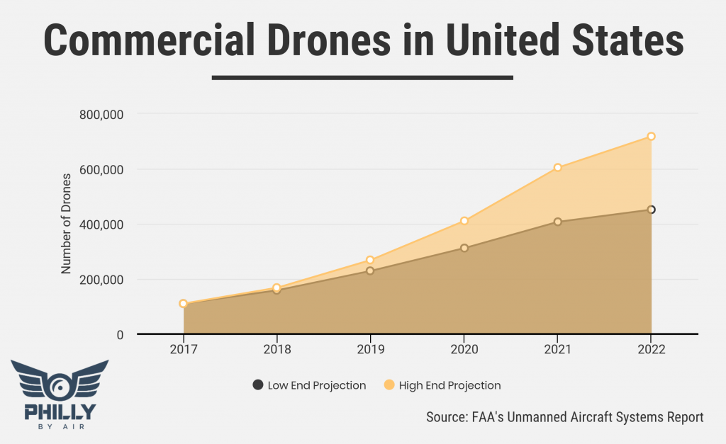 Commercial Drones in United States