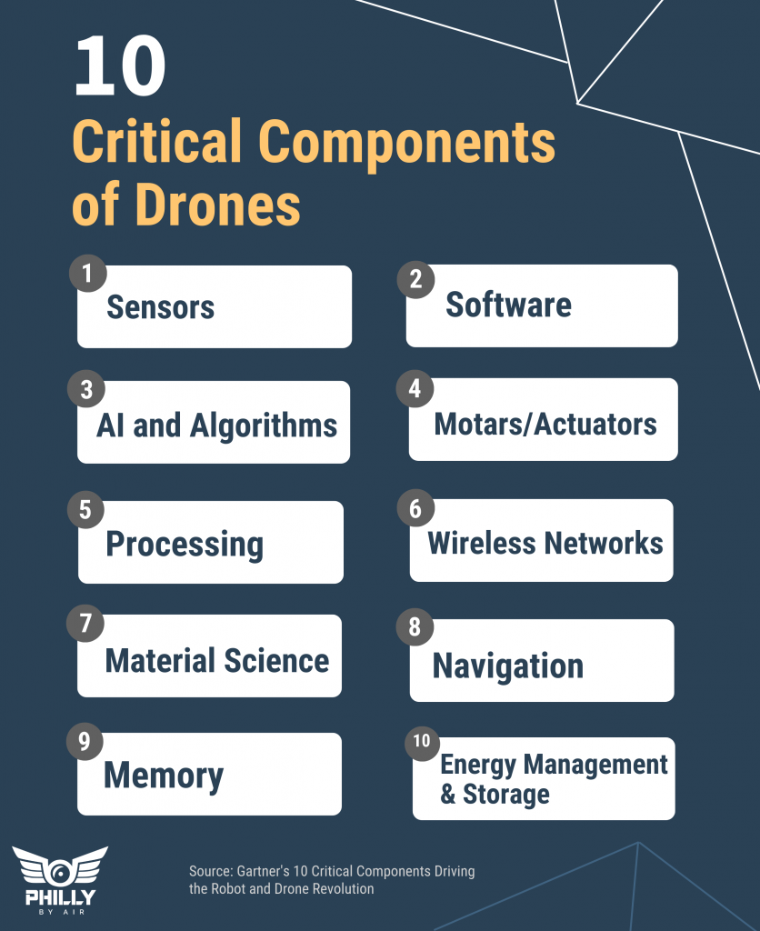 Critical Components of Drones