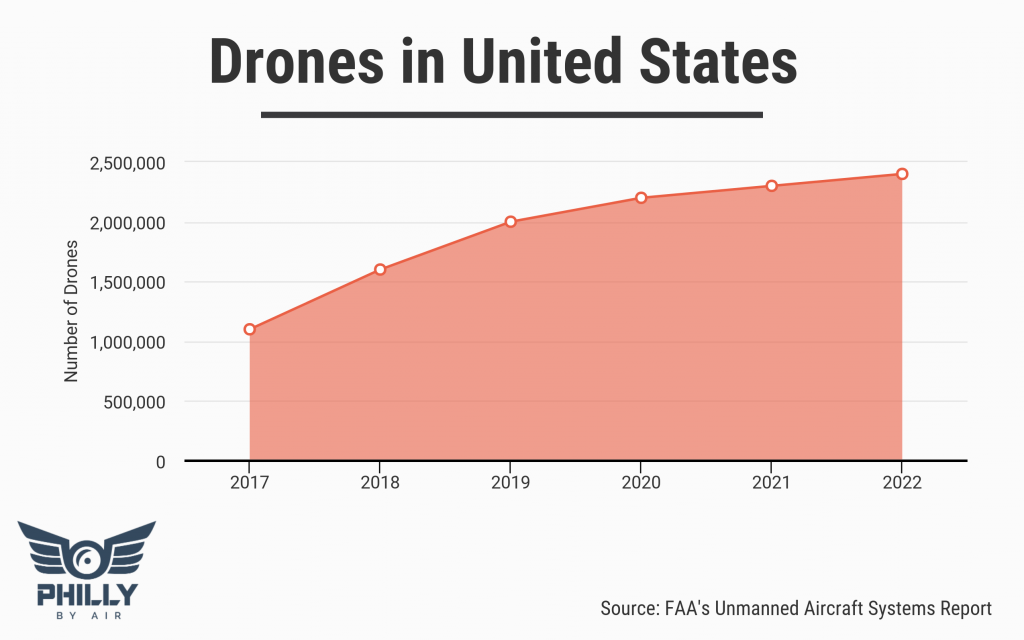 Number of Drones In United States