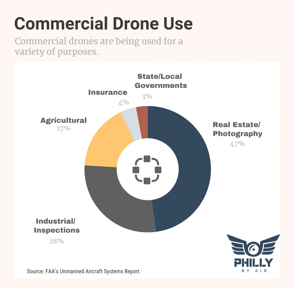 Commercial Drone Use