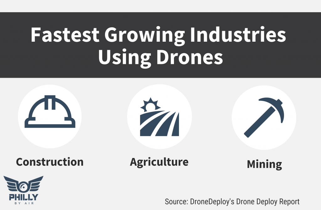 Fastest Growing Drone Industries